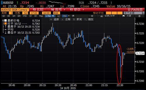 澳元兑美元因经济放缓担忧而下跌