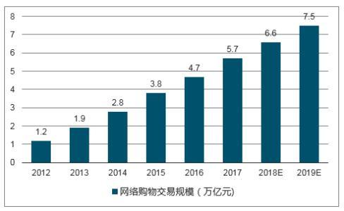 中国将使美国成为世界上最大的零售市场