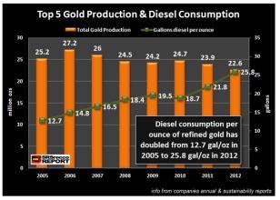 Goldcorp交易产生的收益是Newmont每股净资产值的两倍