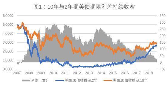 随着债券市场轮换加快 美联储决策设定收益率曲线反转投注