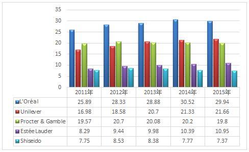 联合利华的全年利润增长了51%