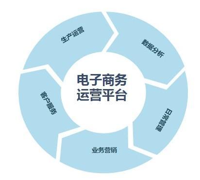 建立成功的营销服务业务的三步方程式