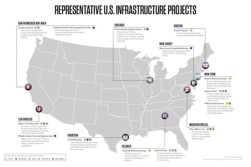 一份新报告将基础设施投资与商业房地产扩张联系起来