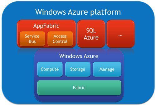 微软通过新的Azure无服务器DevOps工具拥抱Kubernetes
