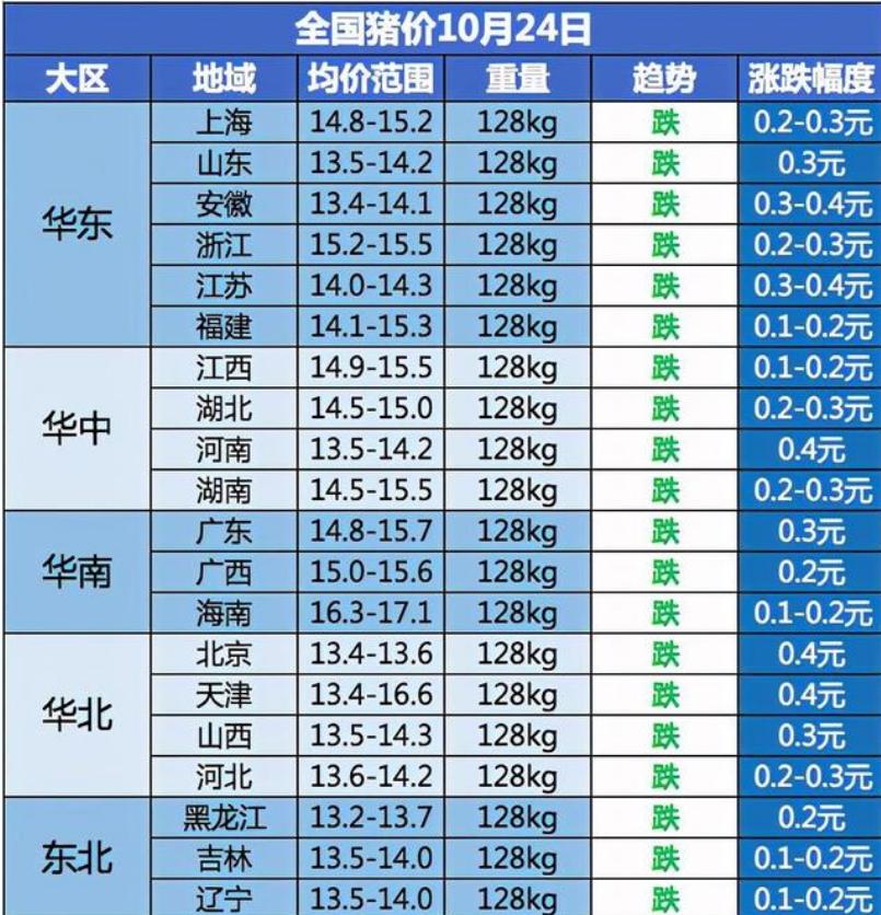 今日生猪价格多少钱一斤?10月24日猪肉价格表