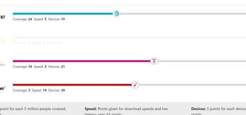 T-Mobile和Verizon都在5月加速了其5G系统