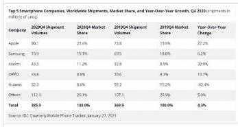 IDC在2020年第四季度智能手机销量大增苹果三星位居榜首