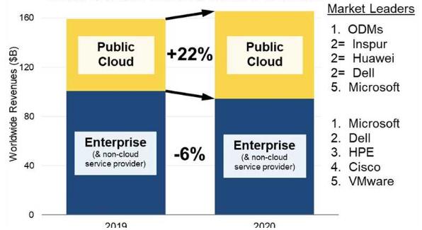 数据中心硬件和软件支出增加了4%