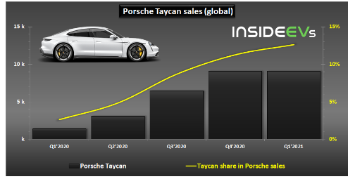 2020年第1季度保时捷售出9000多辆Taycan