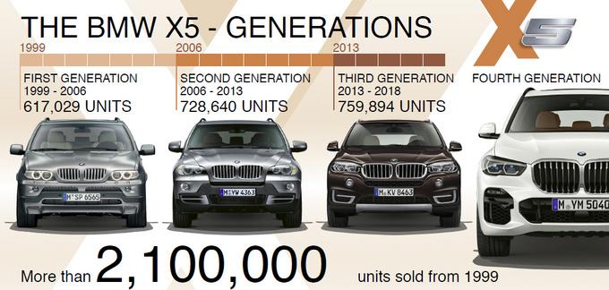 30岁到60岁都喜欢海外试驾全新BMW X5 40i-图8